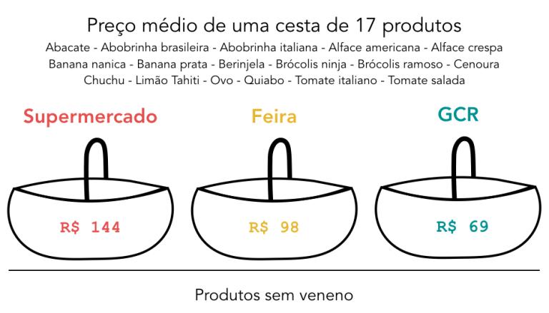 Alimentos sem veneno são sempre mais caros?